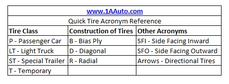 Tire Classes, Construction, and Acronyms