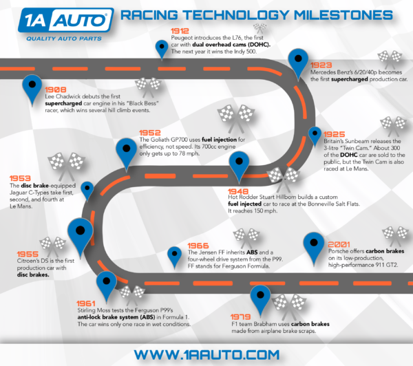 Timeline showing racing technology milestones